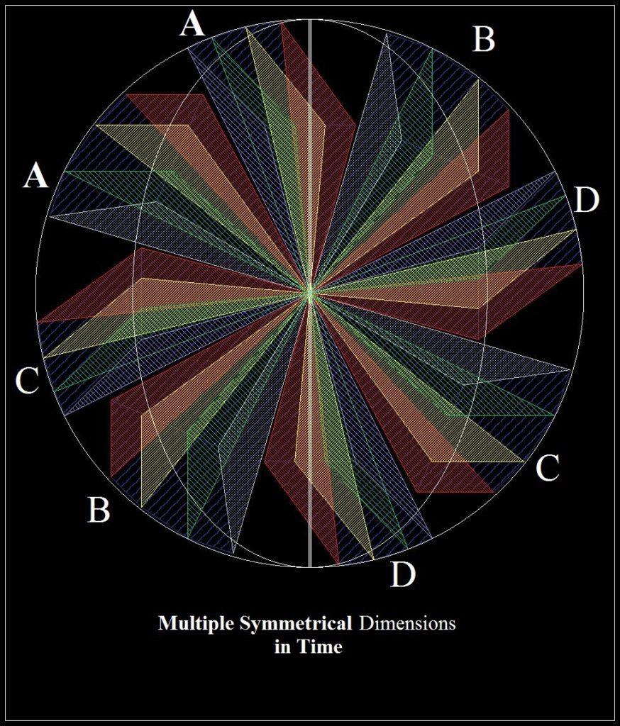 multi-dimensional universes